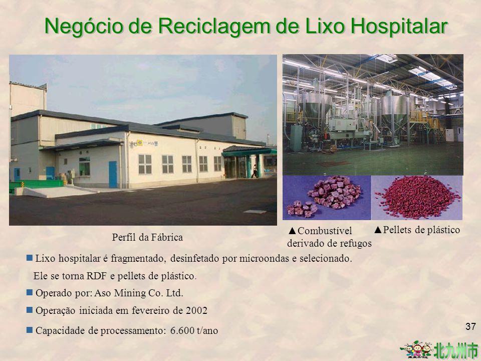 Negócio de Reciclagem de Lixo Hospitalar