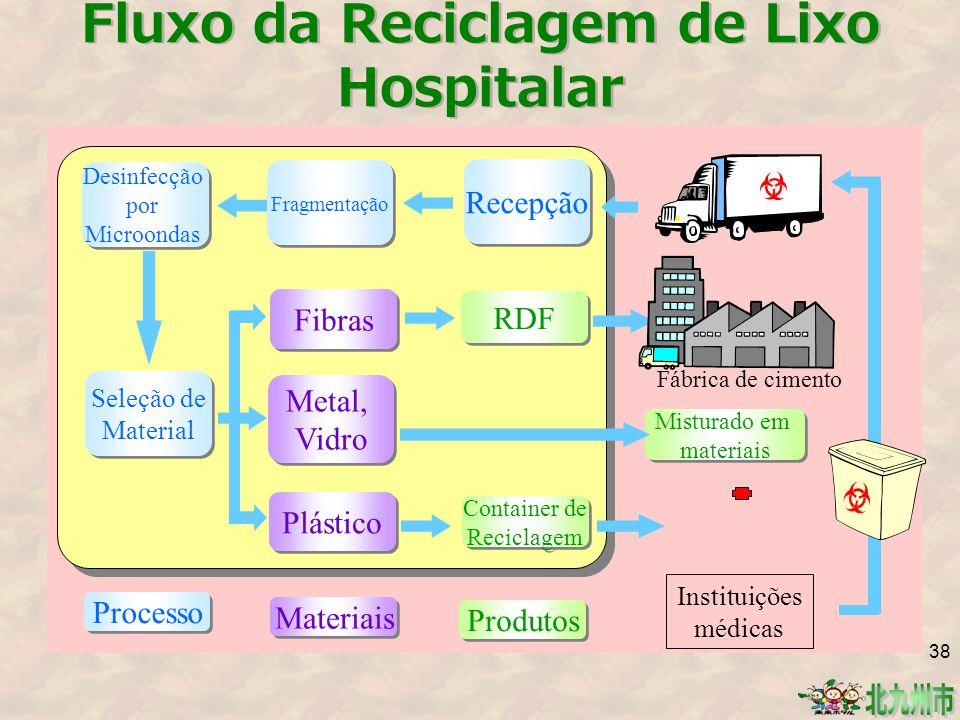 Fluxo da Reciclagem de Lixo Hospitalar