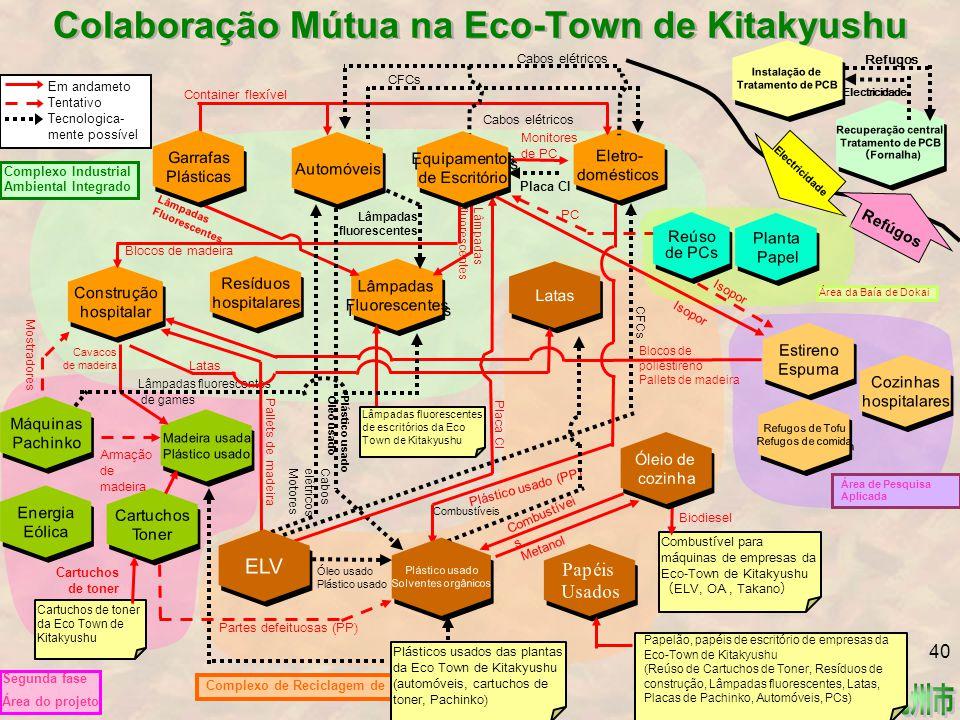 Colaboração Mútua na Eco-Town de Kitakyushu