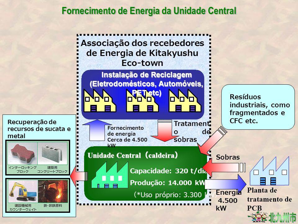 Fornecimento de Energia da Unidade Central