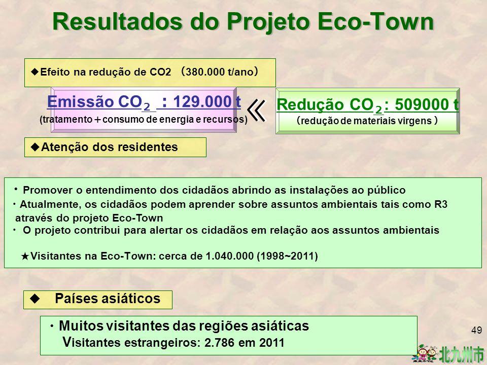 Resultados do Projeto Eco-Town