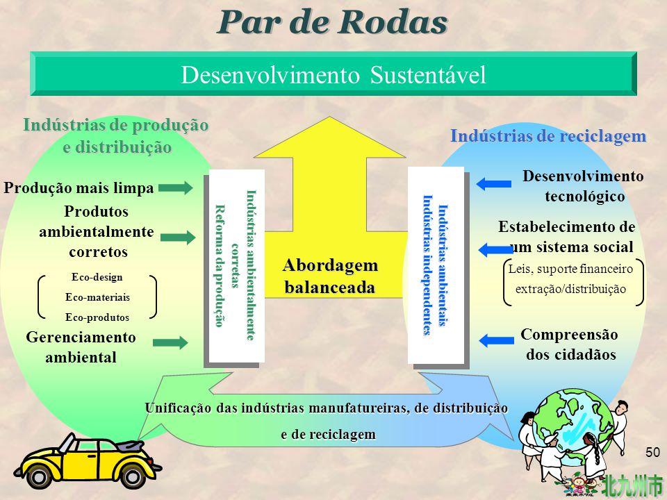 Par de Rodas Desenvolvimento Sustentável Indústrias de produção