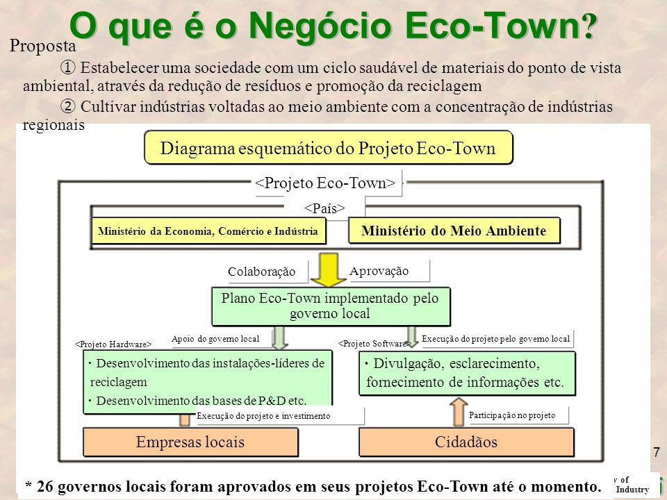 O que é o Negócio Eco-Town