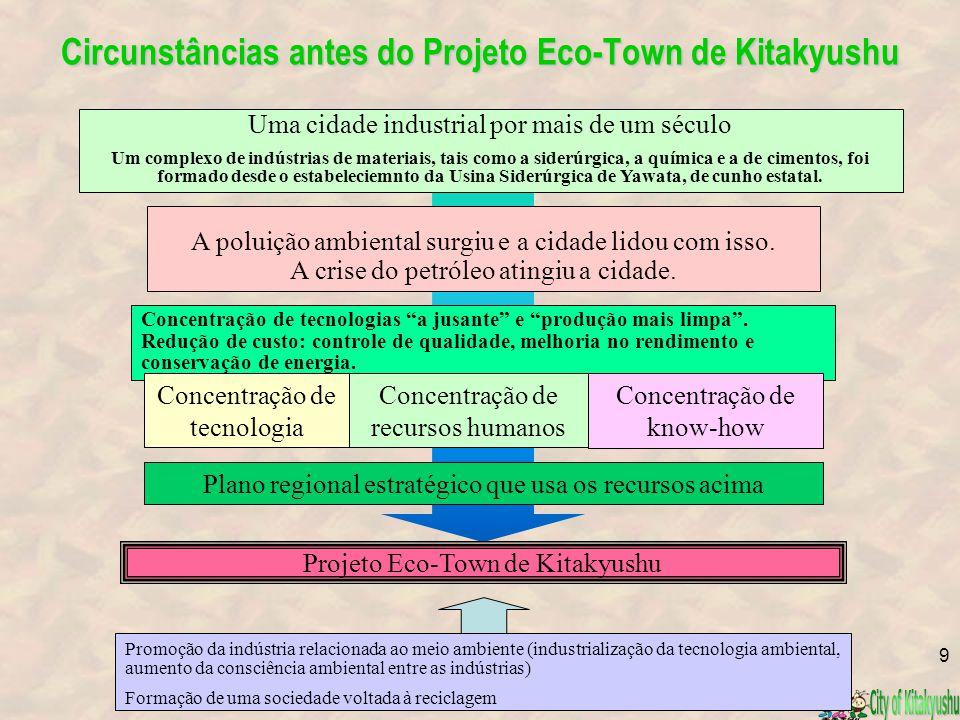 Circunstâncias antes do Projeto Eco-Town de Kitakyushu