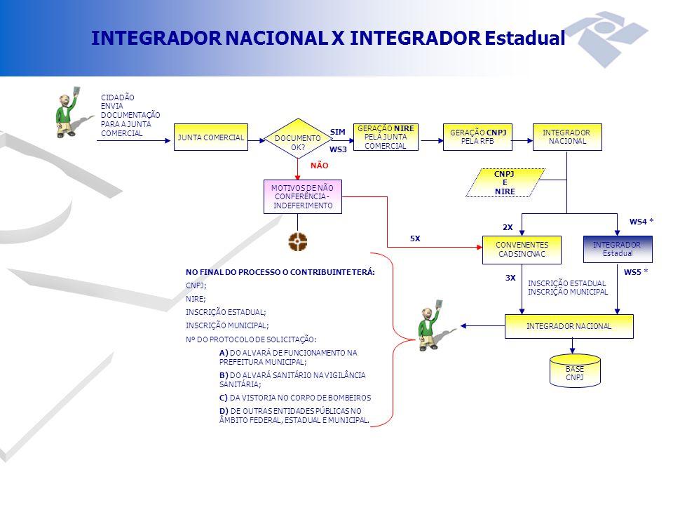 INTEGRADOR NACIONAL X INTEGRADOR Estadual