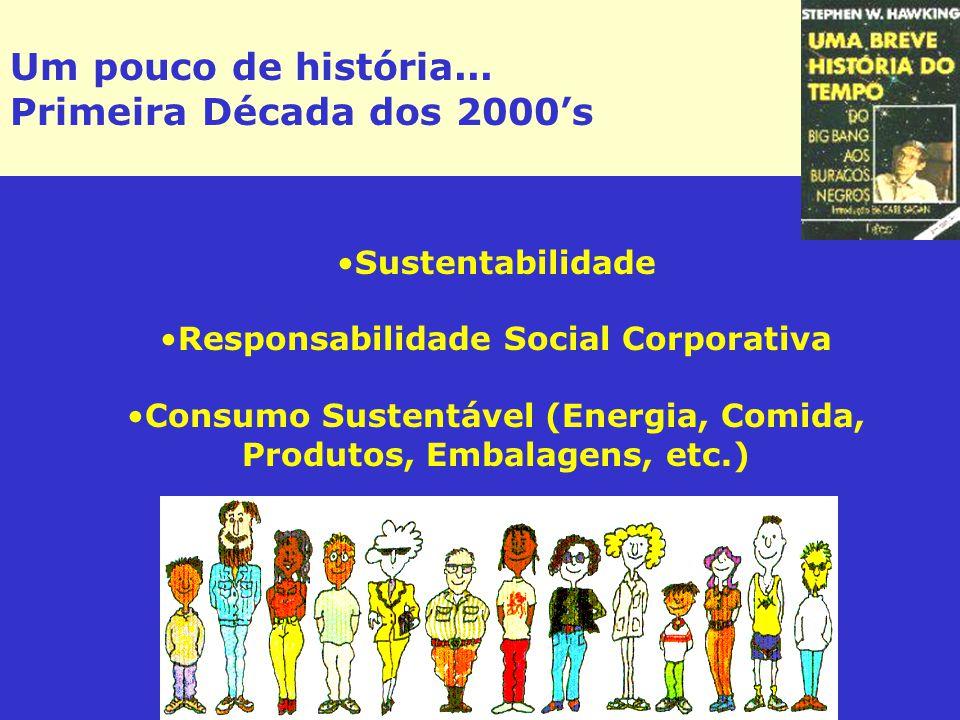 Um pouco de história... Primeira Década dos 2000's Sustentabilidade