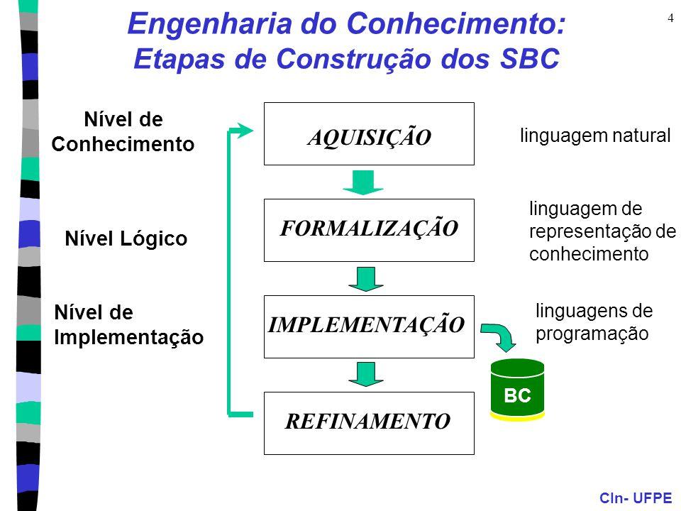 Engenharia do Conhecimento: Etapas de Construção dos SBC