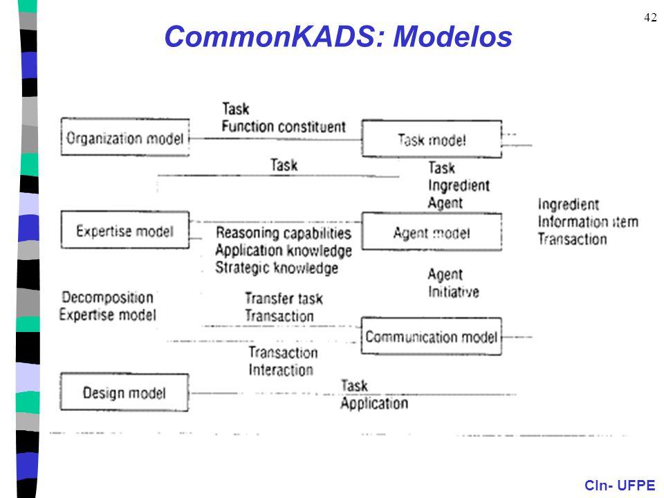 CommonKADS: Modelos Expertise= modela comportamento resolução de problemas em função conhecimento