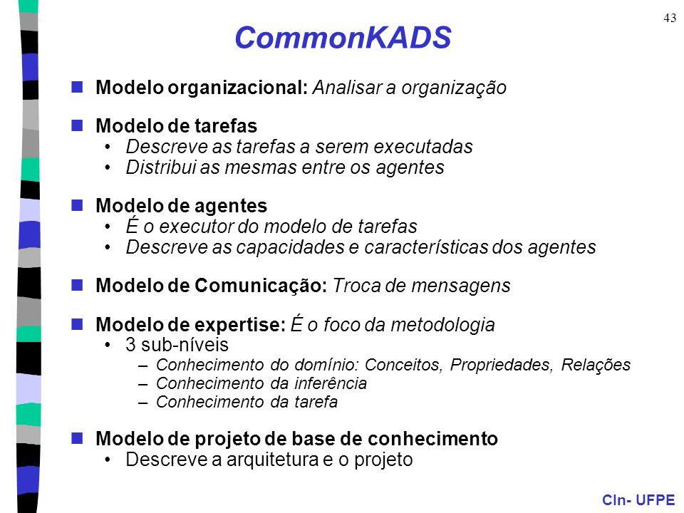 CommonKADS Modelo organizacional: Analisar a organização