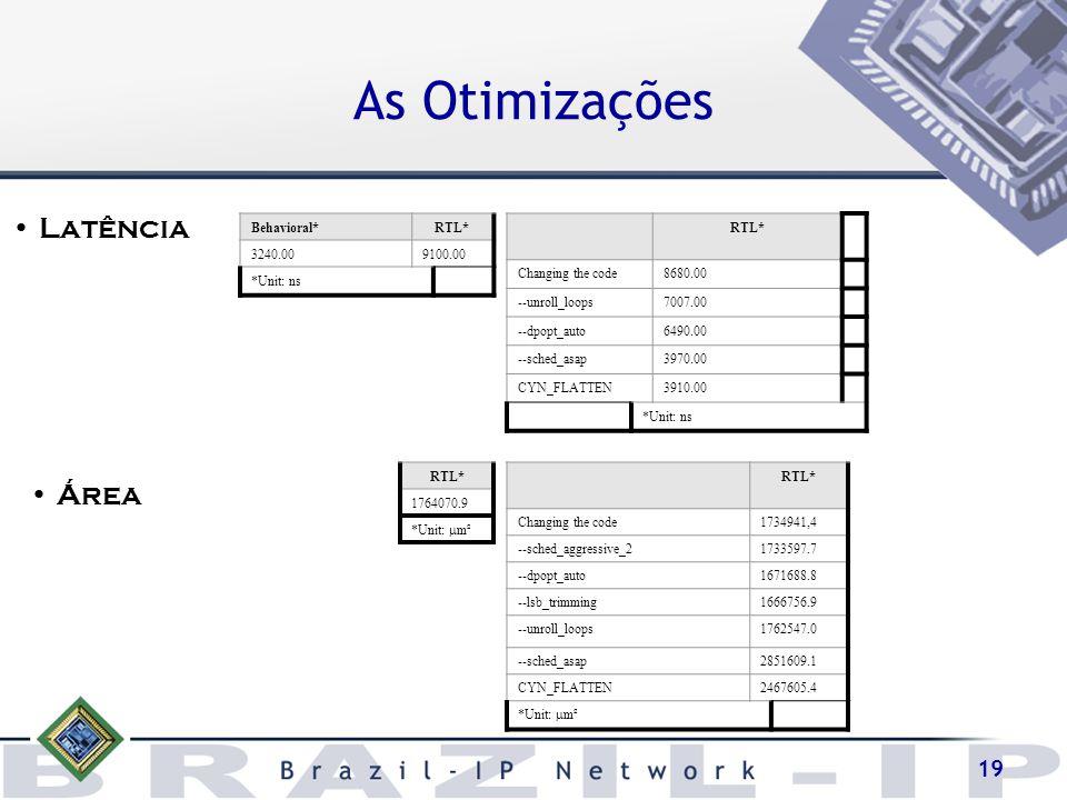 As Otimizações Latência Área Behavioral* RTL* 3240.00 9100.00