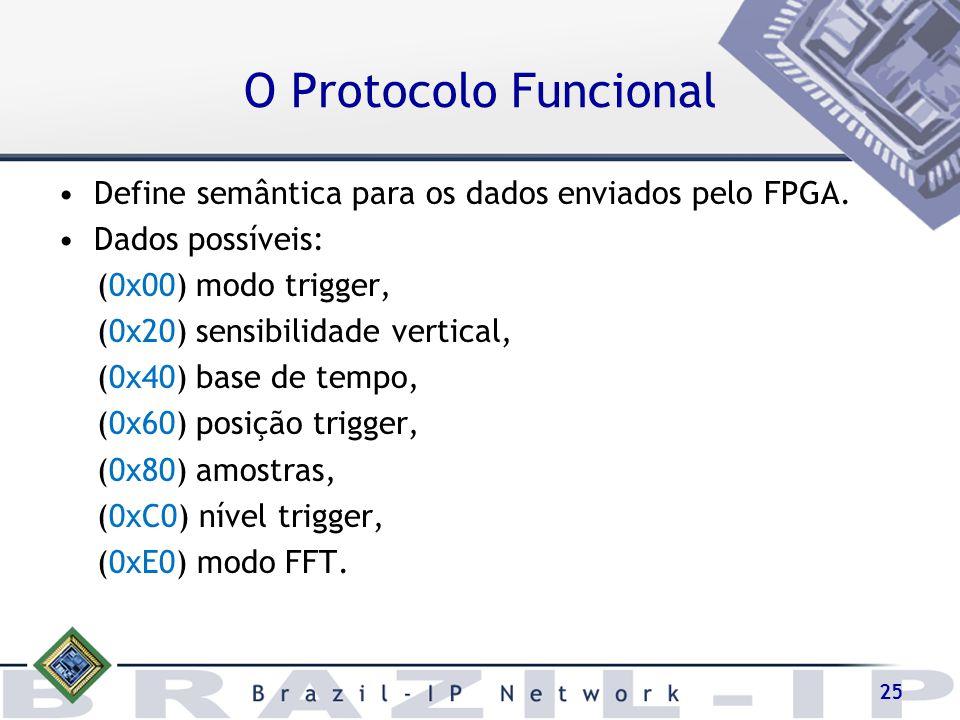 O Protocolo Funcional Define semântica para os dados enviados pelo FPGA. Dados possíveis: (0x00) modo trigger,