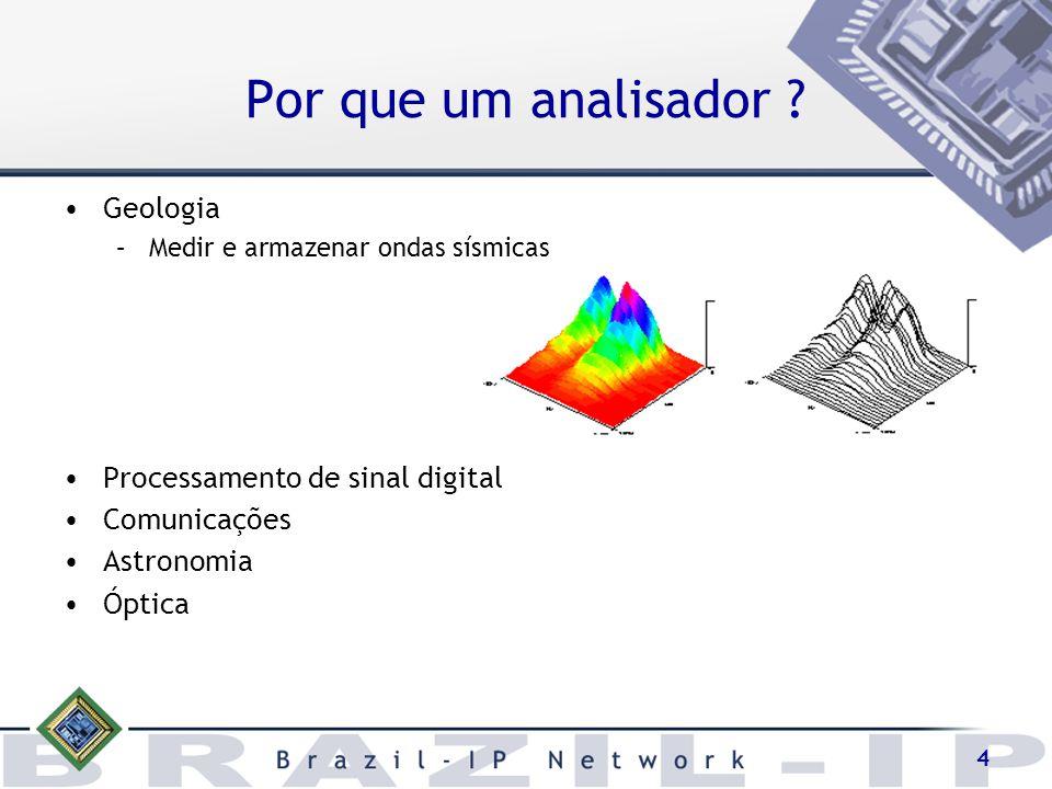 Por que um analisador Geologia Processamento de sinal digital