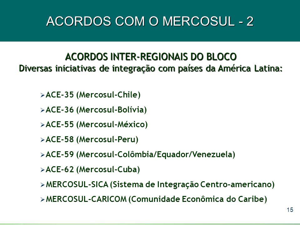 ACORDOS COM O MERCOSUL - 2
