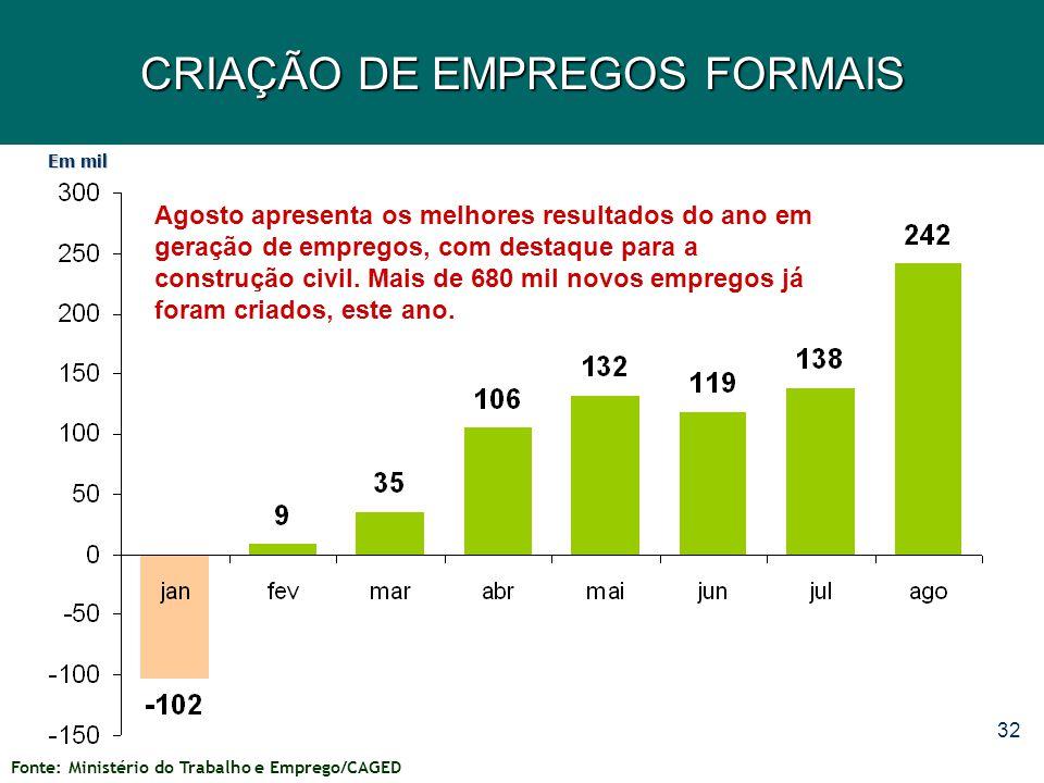 CRIAÇÃO DE EMPREGOS FORMAIS