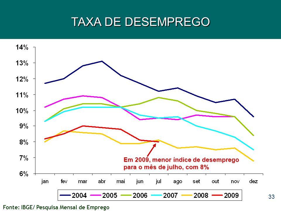 TAXA DE DESEMPREGO Em 2009, menor índice de desemprego para o mês de julho, com 8% Fonte: IBGE/ Pesquisa Mensal de Emprego.
