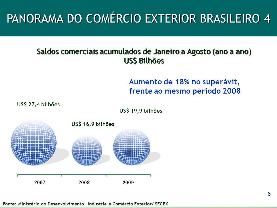 Aumento de 18% no superávit, frente ao mesmo período 2008
