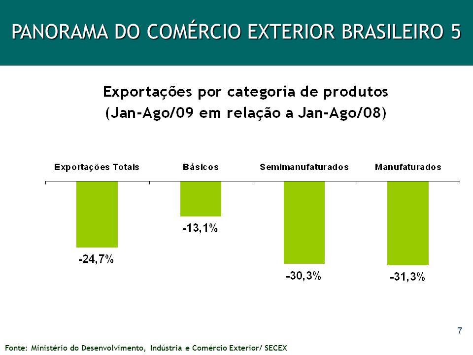 Variação das Exportações Brasileiras por Categoria de Produto