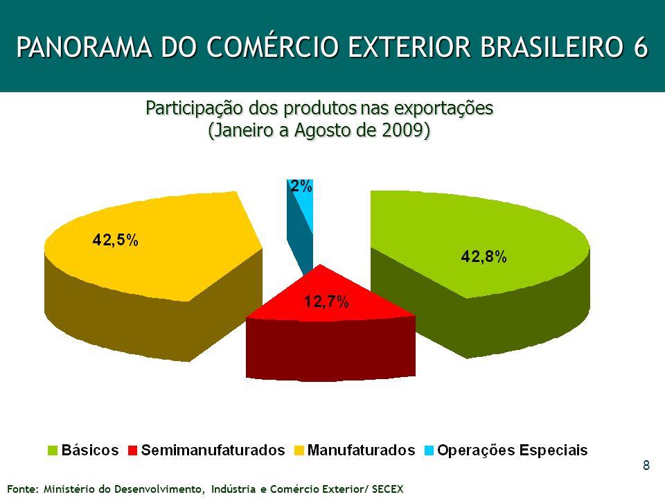Exportações Brasileiras por Categoria de Produto
