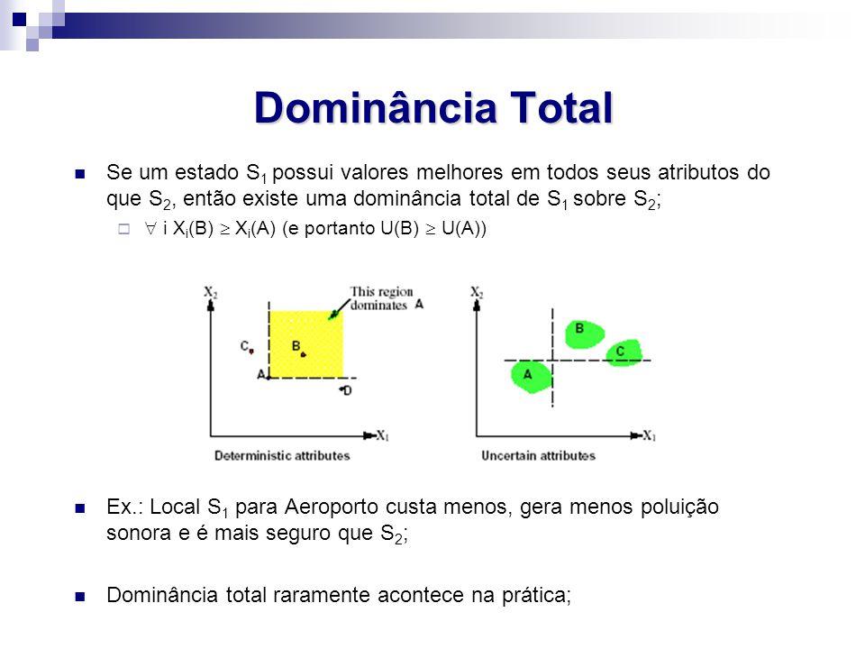 Dominância Total Se um estado S1 possui valores melhores em todos seus atributos do que S2, então existe uma dominância total de S1 sobre S2;