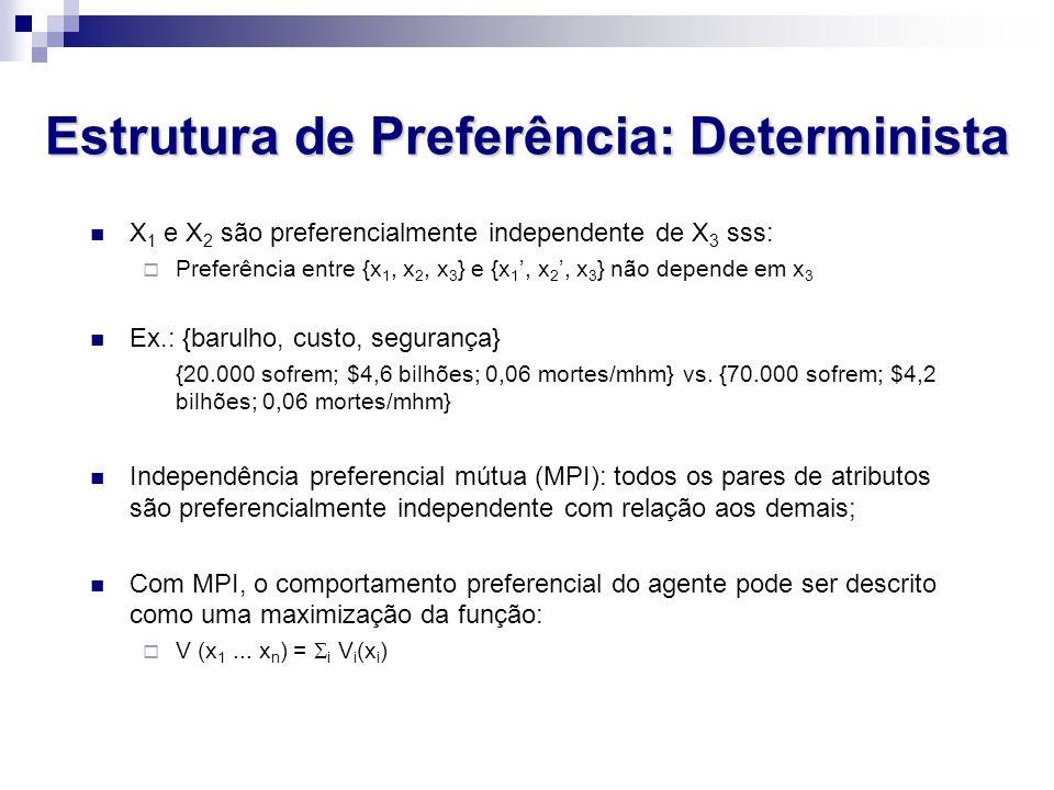 Estrutura de Preferência: Determinista