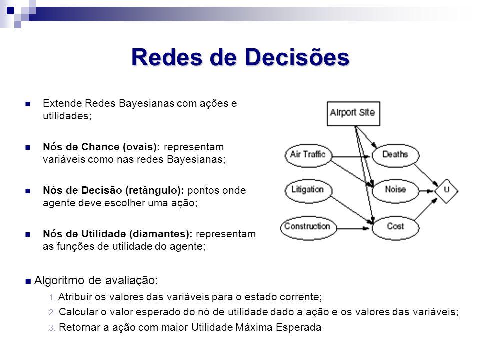 Redes de Decisões Algoritmo de avaliação: