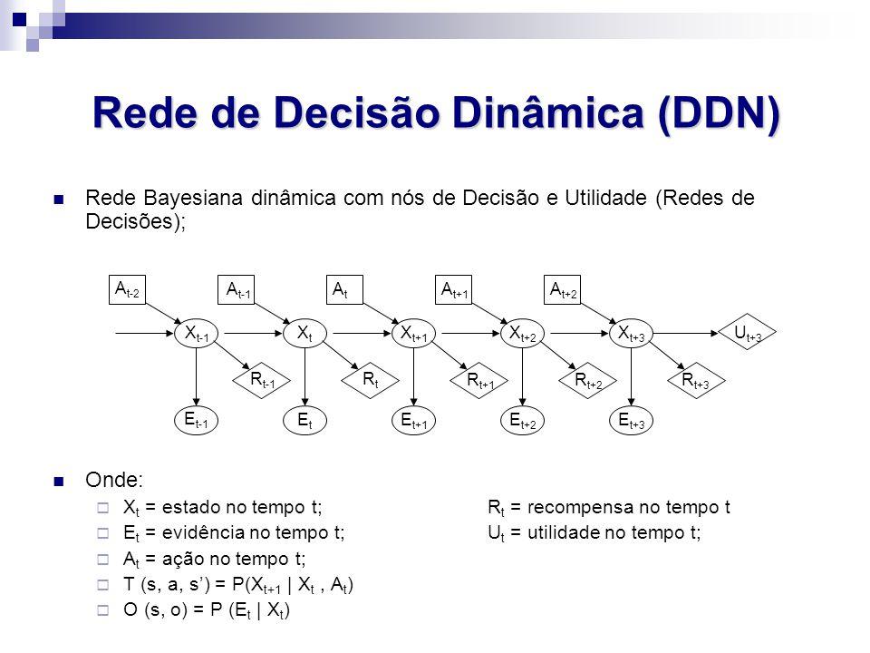 Rede de Decisão Dinâmica (DDN)