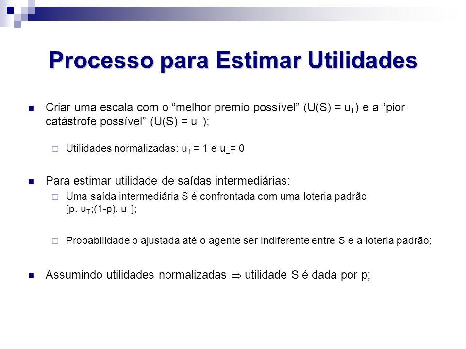 Processo para Estimar Utilidades