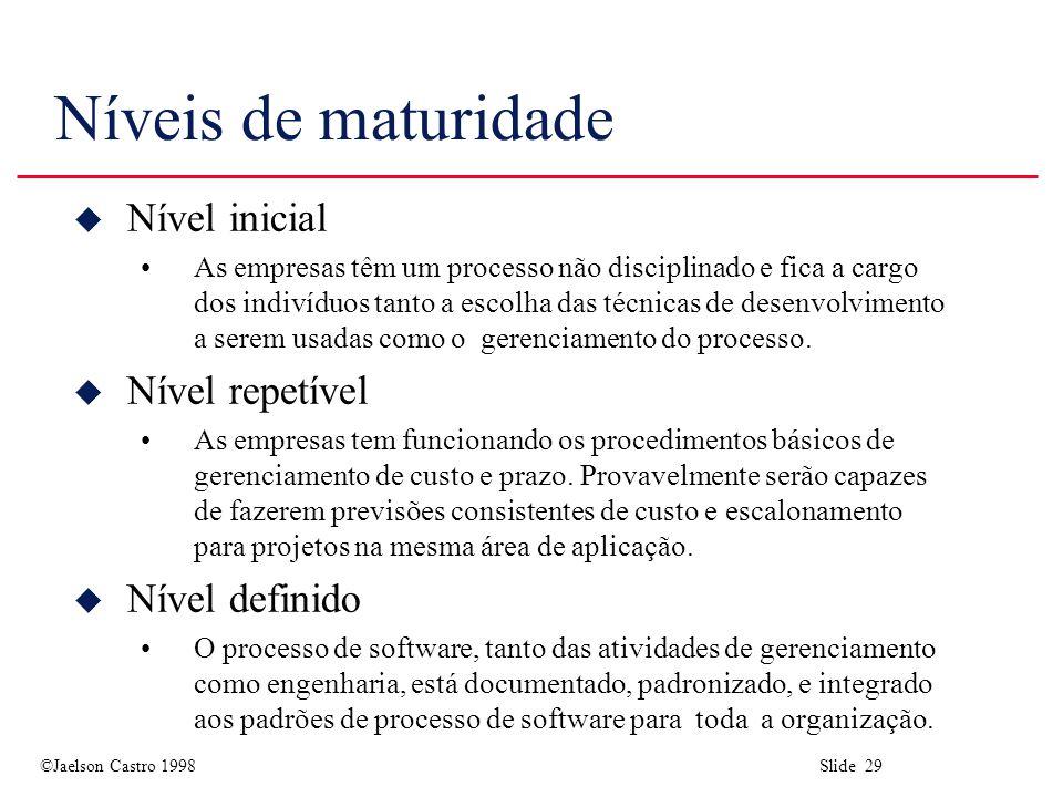 Níveis de maturidade Nível inicial Nível repetível Nível definido