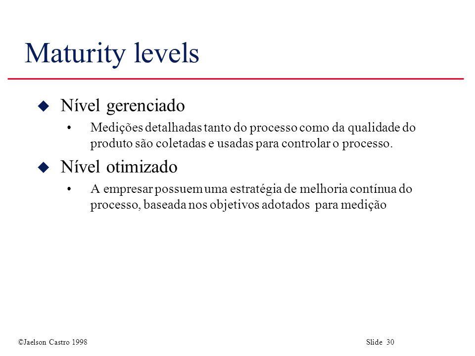 Maturity levels Nível gerenciado Nível otimizado