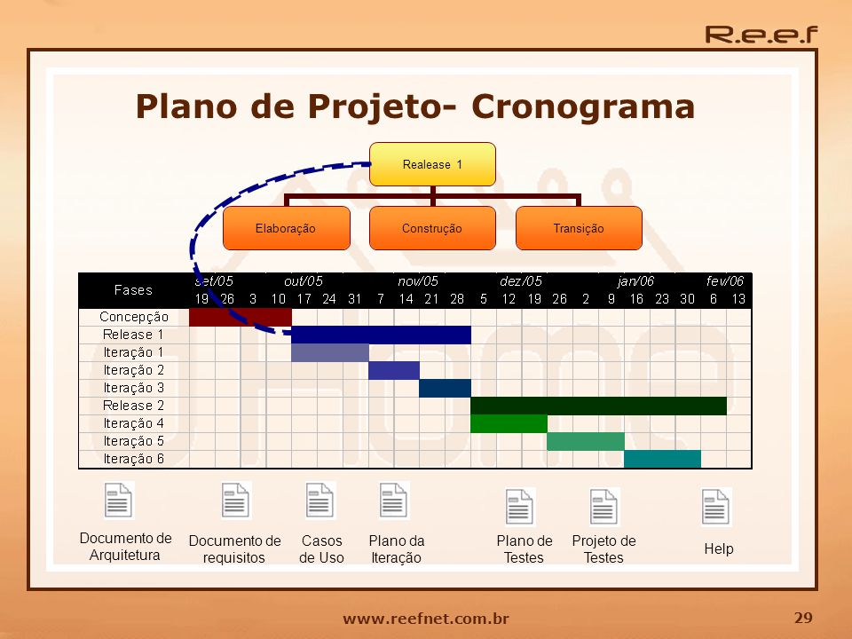 Plano de Projeto- Cronograma