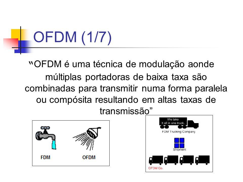 OFDM (1/7)