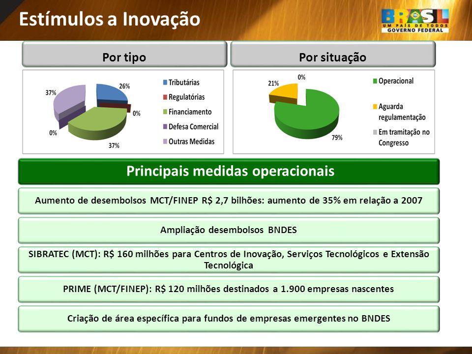 Estímulos a Inovação Principais medidas operacionais Por tipo