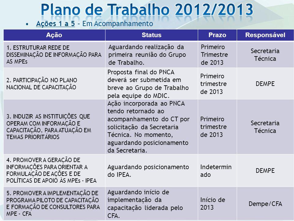 Plano de Trabalho 2012/2013 Ações 1 a 5 – Em Acompanhamento Ação