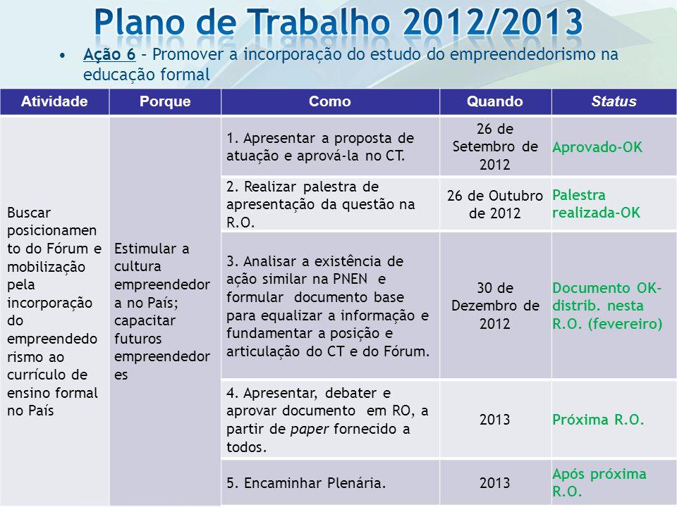 Plano de Trabalho 2012/2013 Ação 6 – Promover a incorporação do estudo do empreendedorismo na educação formal.