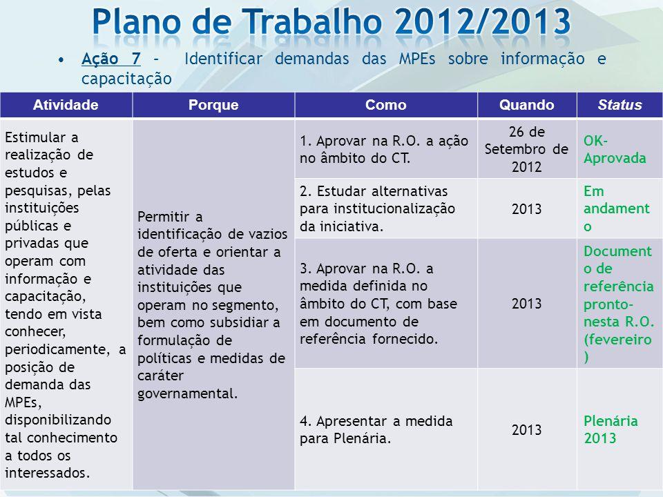Plano de Trabalho 2012/2013 Ação 7 – Identificar demandas das MPEs sobre informação e capacitação.