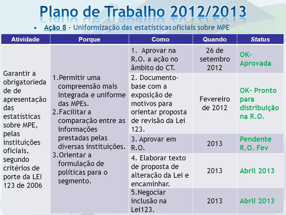 Plano de Trabalho 2012/2013 Ação 8 – Uniformização das estatísticas oficiais sobre MPE. Atividade.