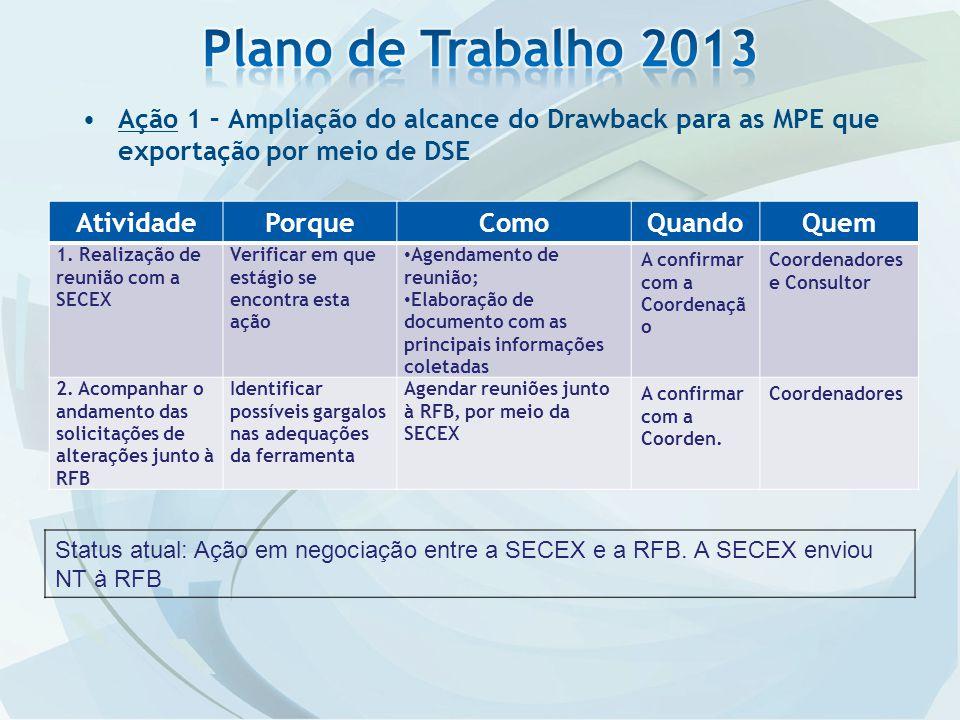 Plano de Trabalho 2013 Ação 1 – Ampliação do alcance do Drawback para as MPE que exportação por meio de DSE.