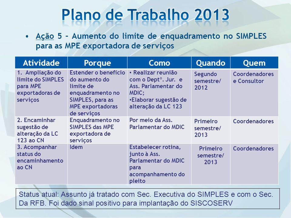 Plano de Trabalho 2013 Ação 5 – Aumento do limite de enquadramento no SIMPLES para as MPE exportadora de serviços.