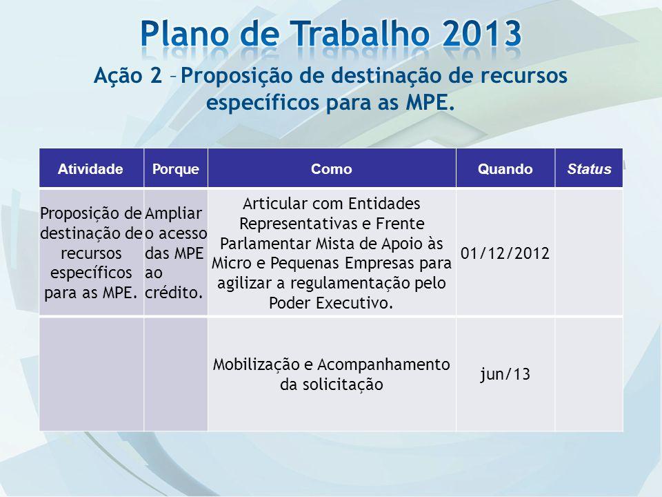 Plano de Trabalho 2013 Ação 2 – Proposição de destinação de recursos específicos para as MPE. Atividade.