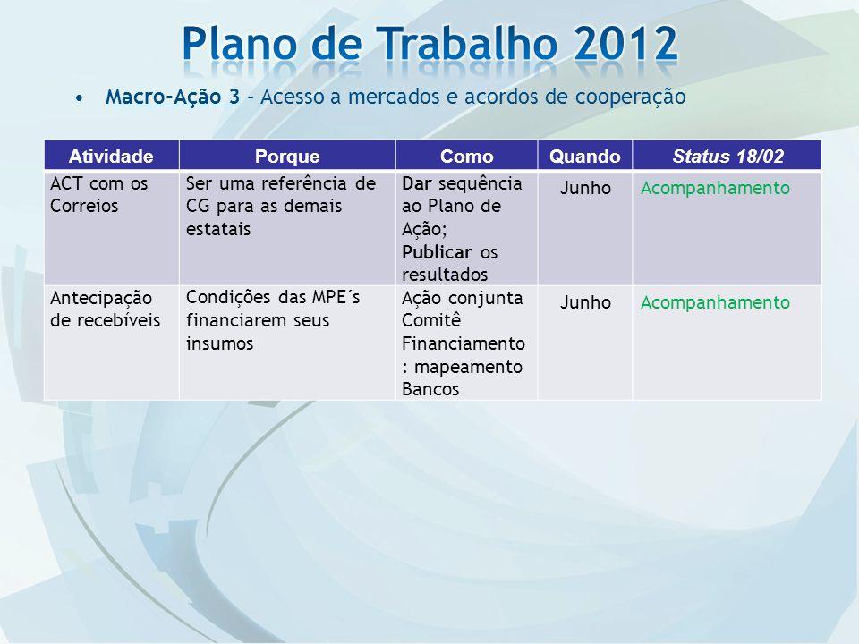 Plano de Trabalho 2012 Macro-Ação 3 – Acesso a mercados e acordos de cooperação. Atividade. Porque.