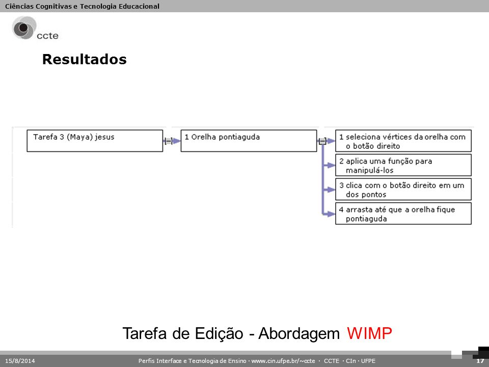 Tarefa de Edição - Abordagem WIMP