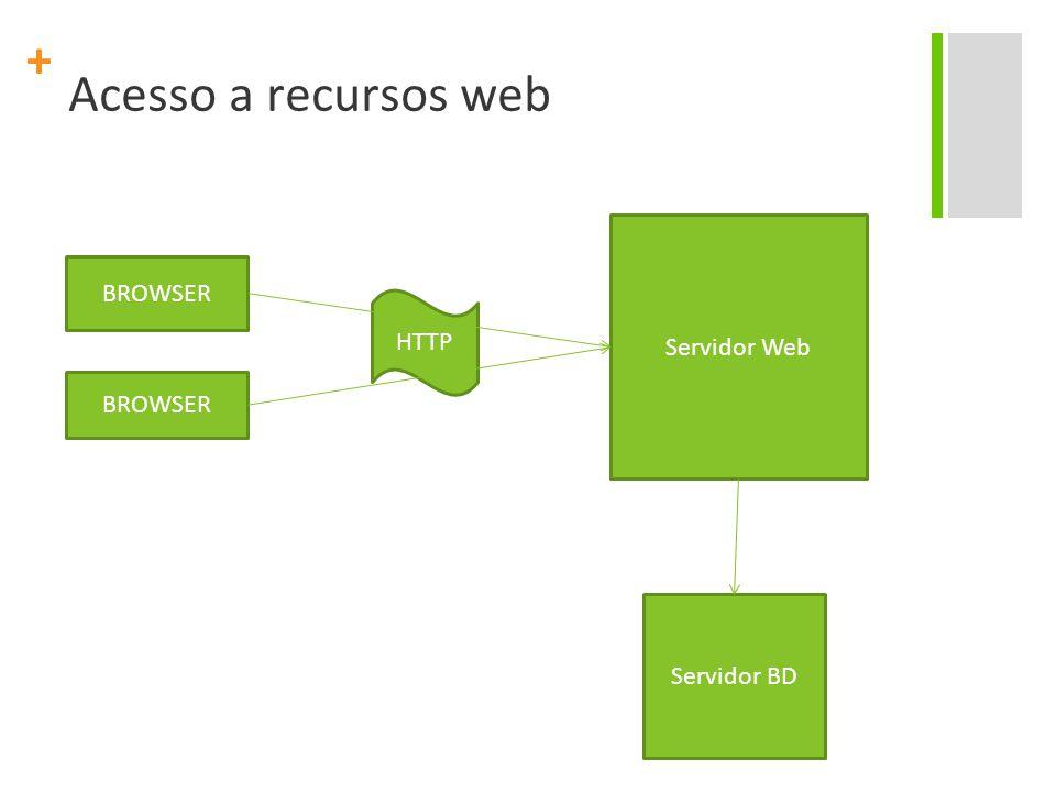 Acesso a recursos web Servidor Web BROWSER HTTP BROWSER Servidor BD