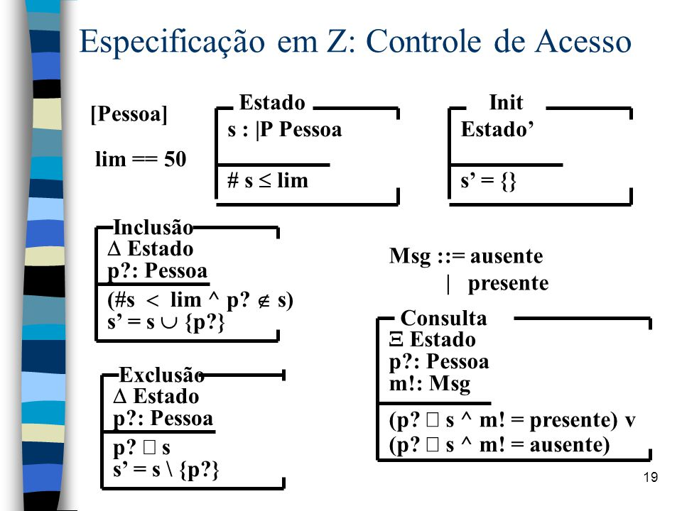 Especificação em Z: Controle de Acesso