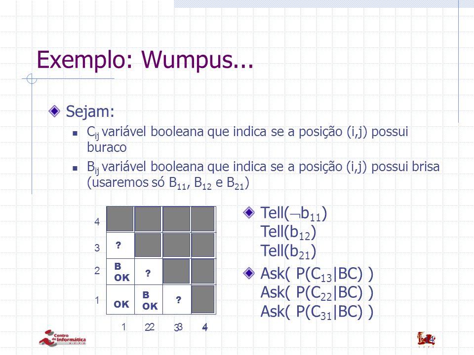 Exemplo: Wumpus... Sejam: Tell(b11) Tell(b12) Tell(b21)