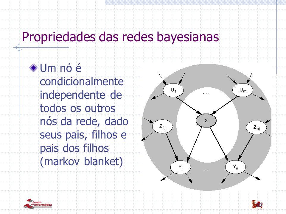 Propriedades das redes bayesianas