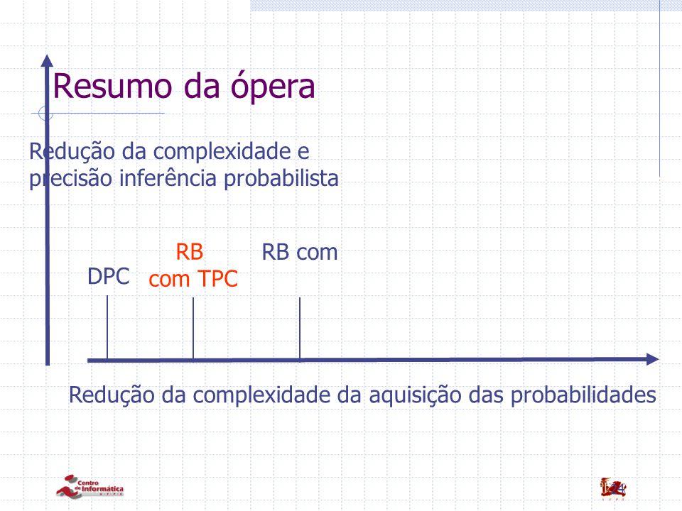 Resumo da ópera Redução da complexidade e precisão inferência probabilista. RB com TPC. RB com. DPC.