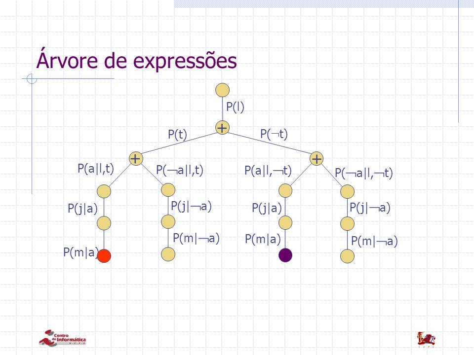 Árvore de expressões + + + P(l) P(t) P(t) P(a|l,t) P(a|l,t)