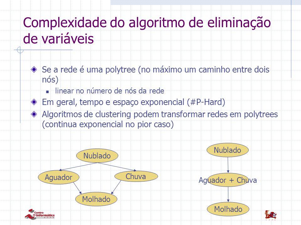 Complexidade do algoritmo de eliminação de variáveis