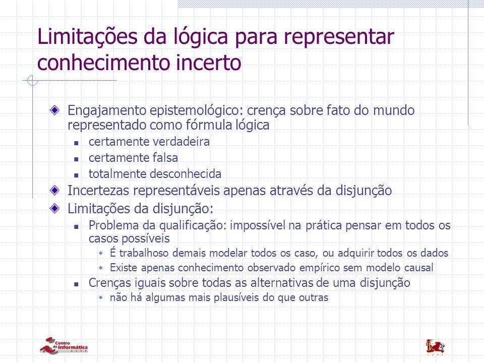 Limitações da lógica para representar conhecimento incerto