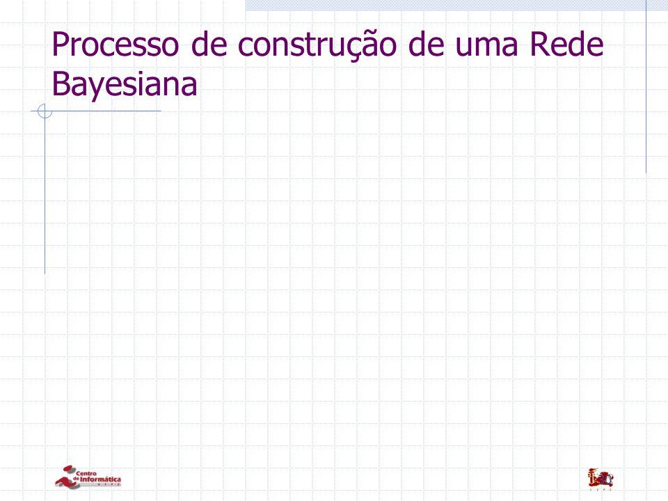 Processo de construção de uma Rede Bayesiana